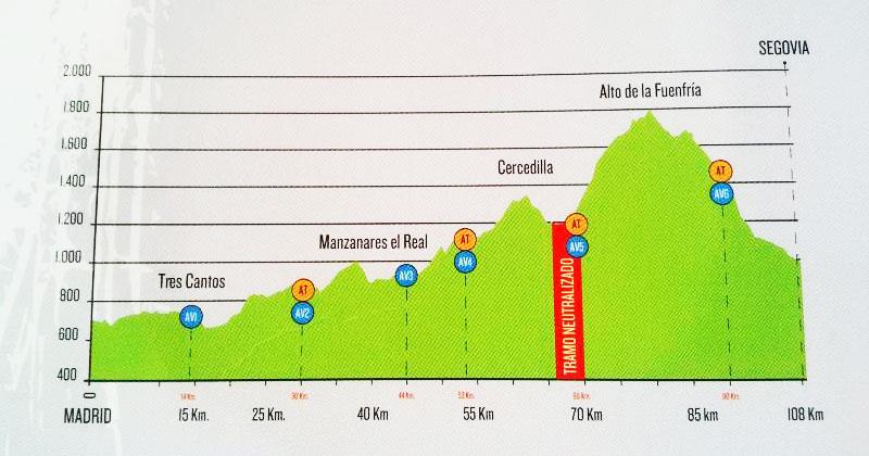 Crónica De La Madrid Segovia 2014 Jarra Y Pedal
